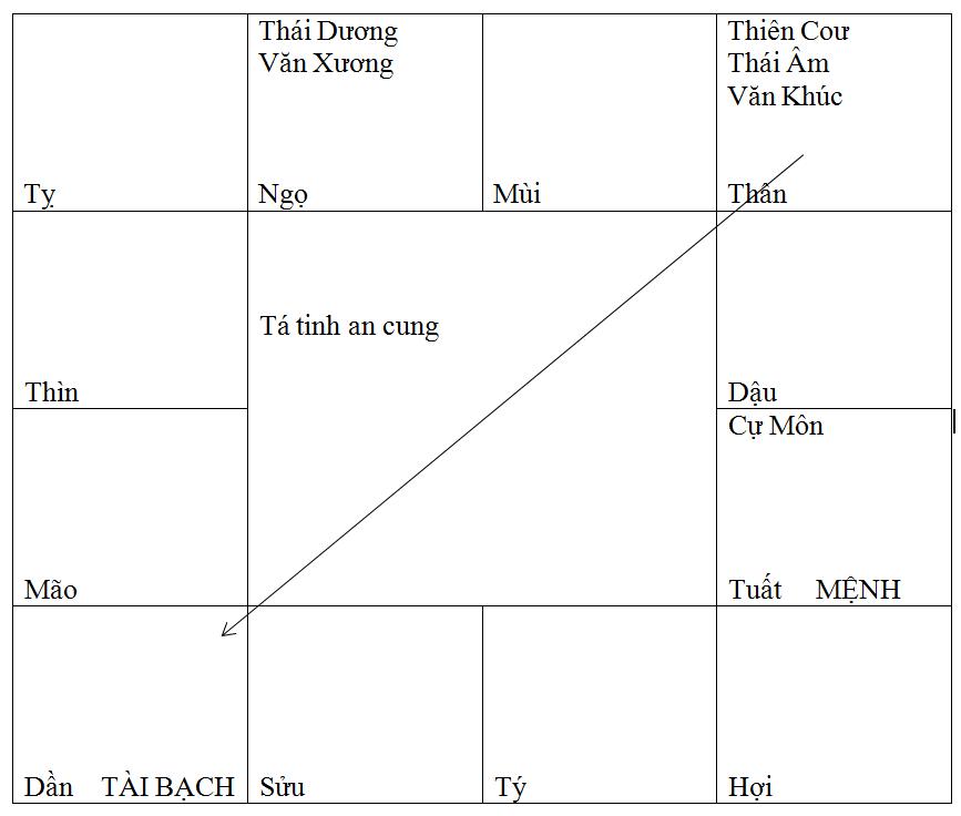 THÁI DƯƠNG VĂN XƯƠNG LỢI KHOA DANH 13