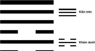 quẻ Tụng - Thiên Thủy Tụng