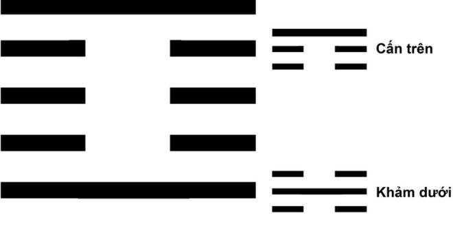 Quẻ Mông - Sơn Thủy Mông